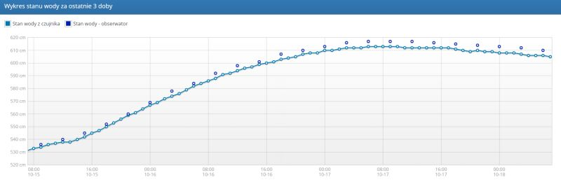 Wykres stanu wody za ostatnie trzy doby z Odrze w miejscowości Brzeg